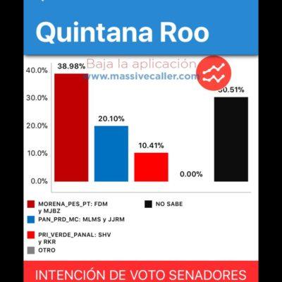 Rompeolas: Elección de senadores de QR   'Massive Caller' da amplia ventaja a 'Juntos Haremos Historia'