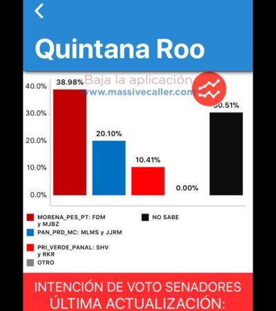 Rompeolas: Elección de senadores de QR | 'Massive Caller' da amplia ventaja a 'Juntos Haremos Historia'