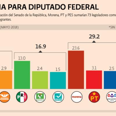 Aventaja Morena en cámaras de diputados y senadores y podría lograr mayoría, según encuesta de Consulta Mitofsky