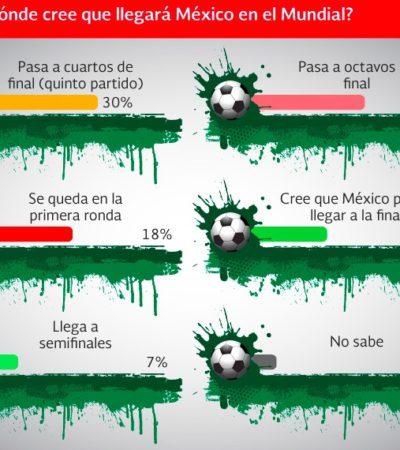 SONDEO FUTBOLERO RUMBO A RUSIA 2018. Sólo 37% de los mexicanos aprueban la selección de Osorio para Mundial de futbol, se anticipan a la derrota ante Alemania y sólo 7% piensa que llegarán a semifinales, revela De las Heras Demotecnia