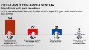 MÉXICO 2018: Así quedan las encuestas… vengan las apuestas