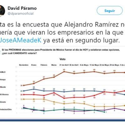 Sí existe encuesta donde Meade rebasó a Anaya, asegura David Páramo