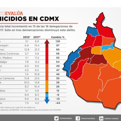 Se disparan homicidios en CDMX