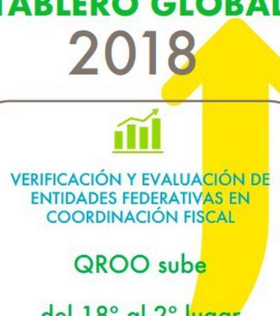 El SAT coloca a Quintana Roo como el segundo Estado con más eficiencia recaudatoria