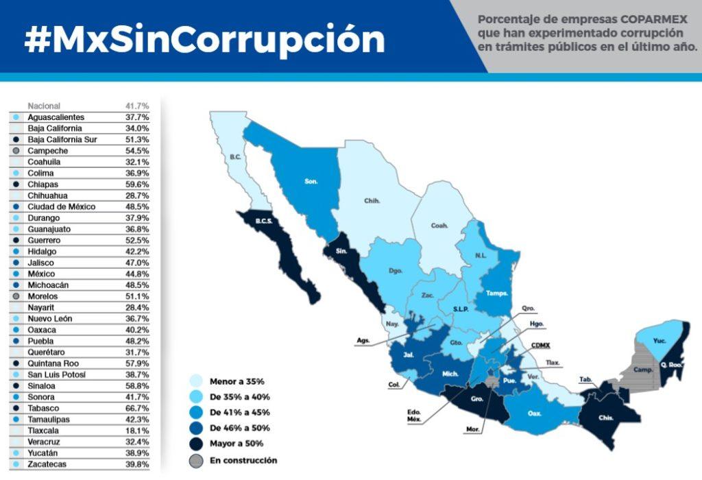 Tabasco es líder en corrupción al realizar trámites públicos, según Coparmex; le siguen Chiapas y Sinaloa