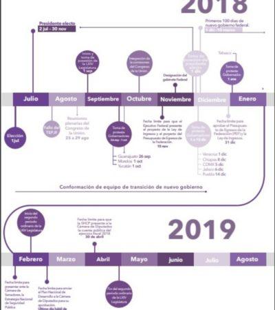 Agenda de AMLO, elaborada por abogados mexicanos, determina fechas claves del intercambio de poderes