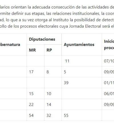 Aprueba INE calendario electoral de Quintana Roo 2019