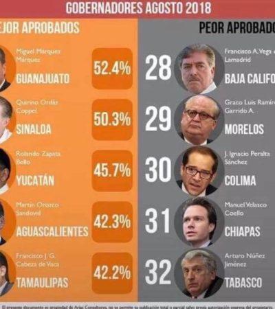 Son Núñez de Tabasco y Velasco de Chiapas, los gobernadores peor calificados; Zapata Bello, de Yucatán, el tercer mejor mandatario estatal