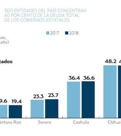 Concentran seis gobiernos locales 40% de la deuda total de los estados; entre ellos, Quintana Roo