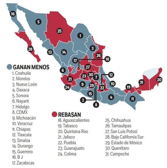 LES CUESTA APRETARSE EL CINTURÓN: 14 Gobernadores rebasan el tope salarial de 108 mil pesos impuesto por nueva ley lopezobradorista