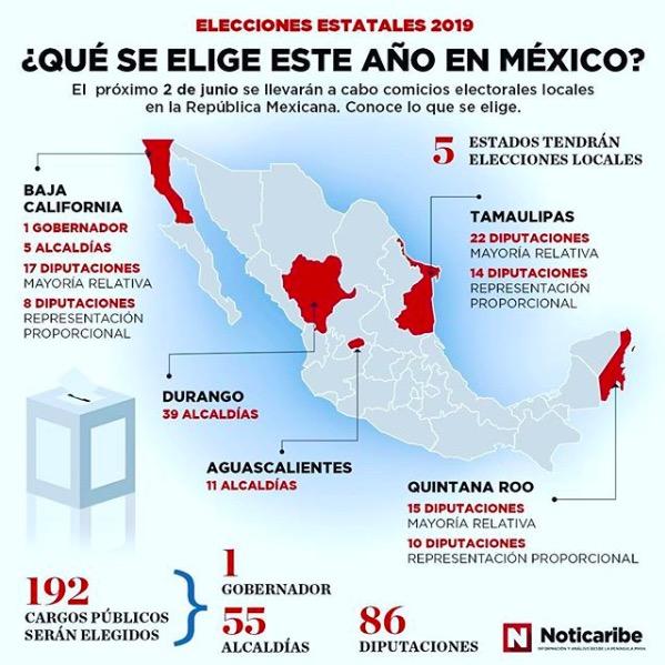Rompeolas: Elecciones 2019, entre la gobernabilidad de Carlos Joaquín y el ascenso de Morena
