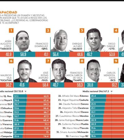 RANKING DE GOBERNADORES: Yucatán, el más honesto; Tabasco, el más capaz; CDMX, la más integra