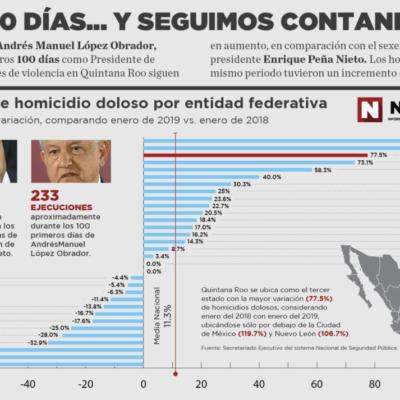 ESPECIAL | 100 DÍAS… Y SEGUIMOS CONTANDO: Aumenta 184% la violencia en Quintana Roo en el arranque del gobierno de AMLO en comparación con el mismo periodo de EPN