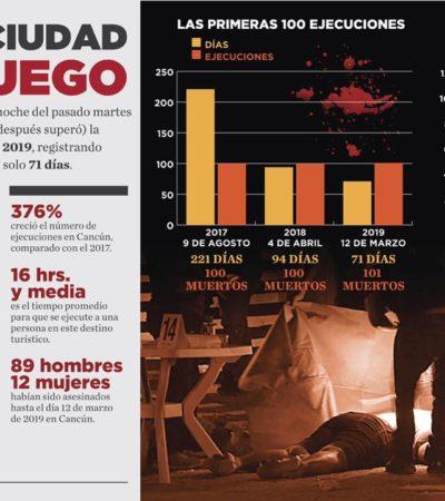 CANCÚN, CIUDAD BAJO FUEGO: Más de 100 ejecuciones en apenas 71 días, nuevo récord negro para el principal destino turístico de QR