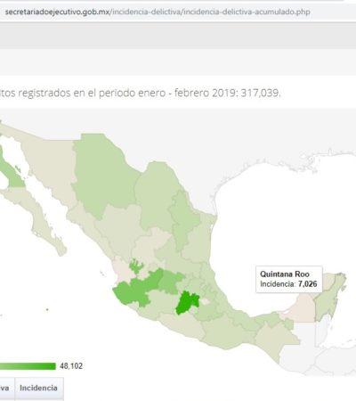 Encabeza Quintana Roo incidencias delictivas en la Península en 2019