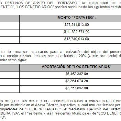 Darán 51 mdp para tres municipios de Quintana Roo que clasificaron como beneficiarios del Programa de Fortalecimiento para la Seguridad
