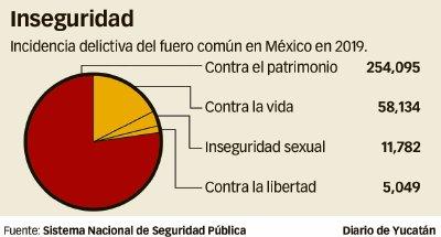 Aumentan robo, fraude y abuso sexual en Yucatán hasta en 40% de febrero a marzo