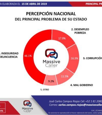 Quintana Roo, primer lugar nacional en percepción de inseguridad, según encuestadora