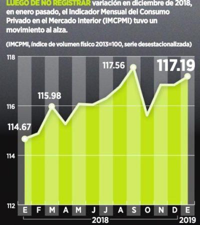 GRÁFICO | Vuelve a crecer consumo privado en enero, aunque sólo 0.3%