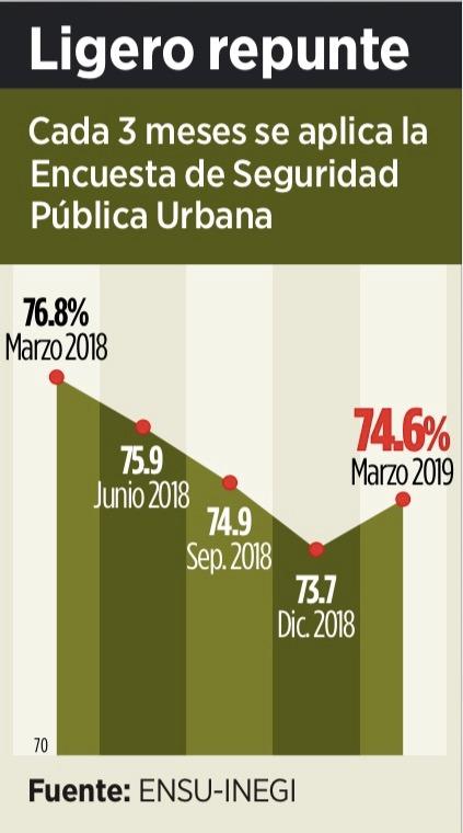 GRÁFICO | PERCIBE MAYOR INSEGURIDAD EN EL PAÍS: Después de tres trimestres a la baja, encuesta documenta ligero repunte; Cancún, entre las ciudades más 'inseguras'