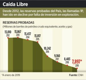Cayeron 43% las reservas probadas de crudo con Peña Nieto por falta de inversión en exploración