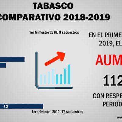 Repunta secuestro en Tabasco; 17 en el primer trimestre de 2019 contra 8 en el mismo periodo de 2018