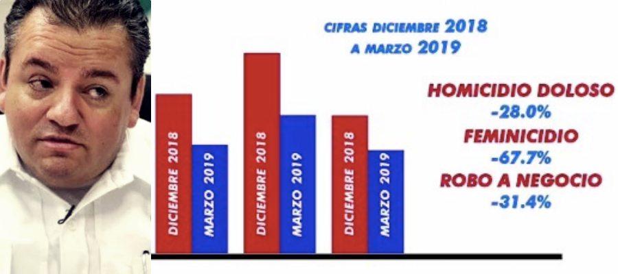 ACTUALIZACIÓN | Presume Capella en redes disminución de la incidencia en al menos cinco delitos en Quintana Roo