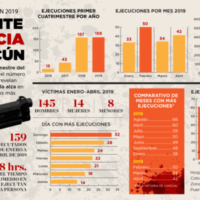 ESPECIAL | NO CESA LA VIOLENCIA EN EL 'PARAÍSO': Con 159 ejecuciones, cierra Cancún el primer cuatrimestre del 2019, cifra superior en dos casos en comparación con el mismo periodo del 2018
