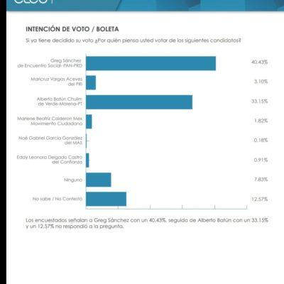 Llegará Greg Sánchez a la elección del domingo con un pie de ventaja, según encuesta