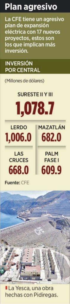 PRESENTA CFE 'AGRESIVO' PLAN DE EXPANSIÓN: Retoma modelo de deuda de los gobiernos panistas