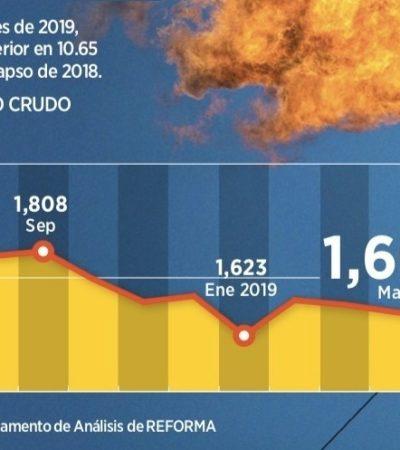 Cae producción de crudo y llega a niveles de 1990, pese a promesas de repunte del gobierno federal