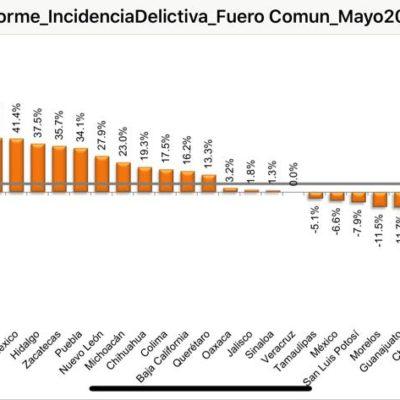 Aumenta incidencia delictiva, pero homicidios bajan en un 58% en QR durante mayo
