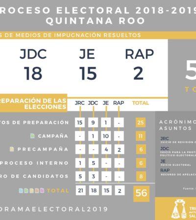 Sala Xalapa ha resuelto 56 medios de impugnación relacionados con Proceso Electoral en Quintana Roo