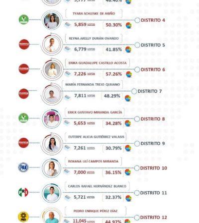 Morenista Erika Castillo y Hernán Villatoro, del PT, los más votados porcentualmente en las elecciones del pasado domingo