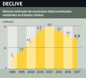 Disminuye arribo de mexicanos indocumentados a Estados Unidos