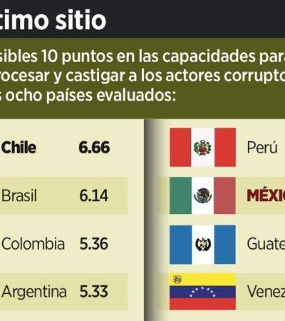 REPRUEBA MÉXICO EN ANTICORRUPCIÓN: Poder Judicial sin autonomía e intromisión política crean impunidad