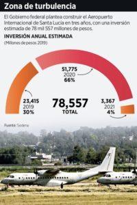 Falta de estudios de seguridad aeronáutica y título de concesión complican aeropuerto en Santa Lucía