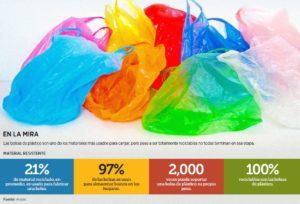 Golpea política de reducción de bolsas a la industria del plástico; pierde más de 150 mil puestos de trabajo