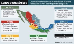 Promueve gobierno federal participación de la IP en almacenamiento y distribución de medicamentos