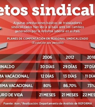 ROMPEN CACICAZGOS: Crean 62 nuevos sindicatos federales en siete meses de la 4T