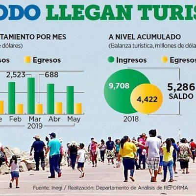 Crece 14% ingreso de divisas por viajeros internacionales