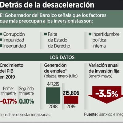 ATORÓN ES MAYOR A LO PREVISTO: Advierte Banxico que la economía claramente enfrenta un proceso de desaceleración