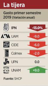 Reducen gasto universidades en más de 3 mil millones de pesos durante primer semestre del año