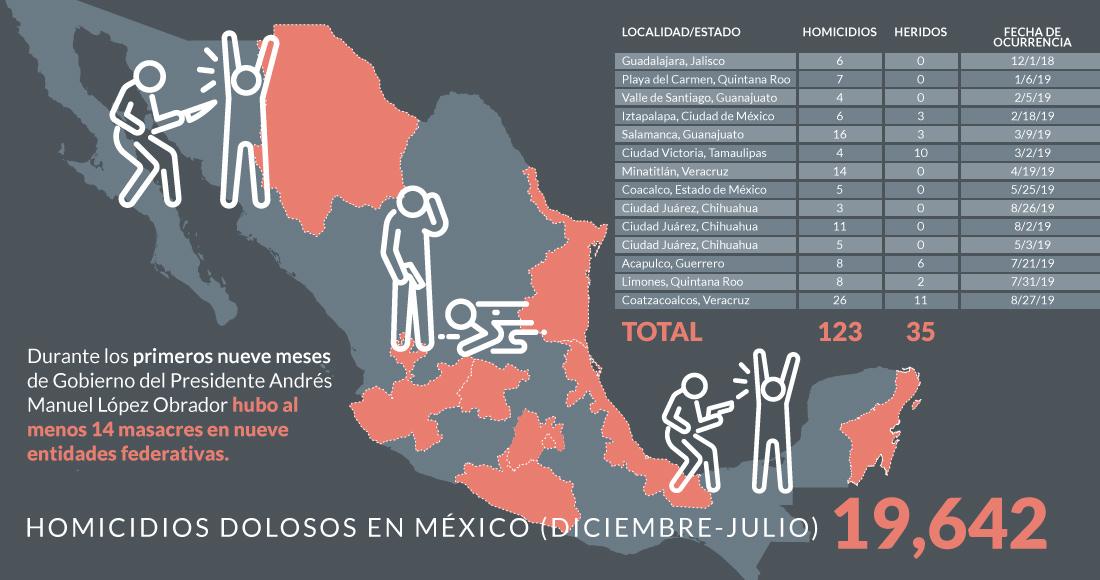 MASACRES EN MÉXICO: Playa del Carmen, Guanajuato, Minatitlán, Coatzacoalcos… van 14 en 9 meses de AMLO