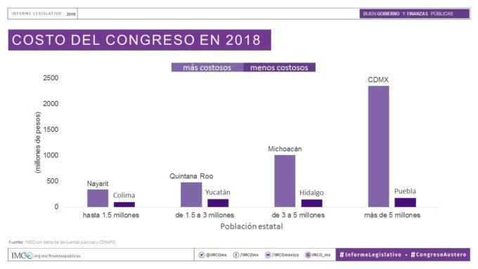 TENER DIPUTADOS… CUESTA: Congreso de Quintana Roo resultó más caro que el de Yucatán