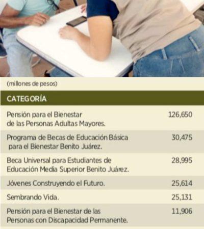 ACAPARAN RECURSOS PROGRAMAS ESTELARES POR ENCIMA DE SEGURIDAD PÚBLICA: Contradicen números del presupuesto prioridades declaradas por AMLO
