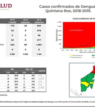Podría haber casi 6 mil casos de dengue en Quintana Roo