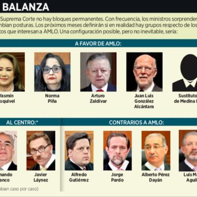TEMEN UNA CORTE PROCLIVE A AMLO: La renuncia no explicada de Medina Mora le da al Presidente la posibilidad de nominar a un ministro afín a sus políticas e ideología