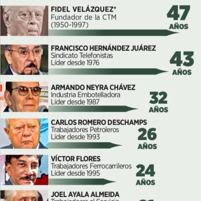 RESISTEN REFORMA LÍDERES SINDICALES: Teniendo a Fidel Velázquez como 'modelo', dirigentes obreros buscan resquicios en la nueva Ley Laboral para estirar sus ya largos mandatos