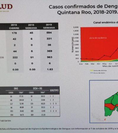 Secretaría de Salud clasifica a Lázaro Cárdenas y Bacalar como 'zona de epidemia' de dengue en el estado